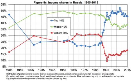Неравенство доходов в России в 1905 - 2016 годах