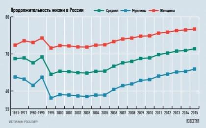 Ожидаемая продолжительность жизни как замена ВВП