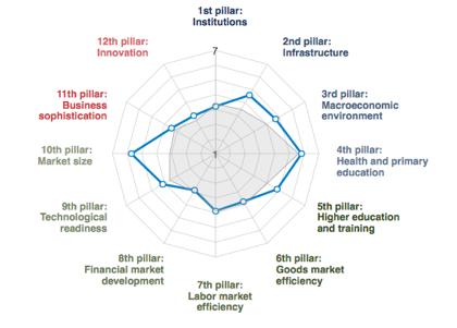Россия поднялась на 5 мест в рейтинге конкурентоспособности ВЭФ