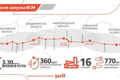 ВСМ Москва-Казань получила наивысшую оценку экспертов правительства