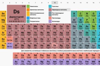 Периодической системе элементов исполнилось 150 лет